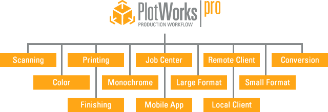 PlotWorks Pro Capabilities Tree