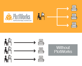 PlotWorks Pro Labor Diagram